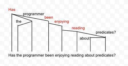 "Sentence diagram of ""Has the programmer been enjoying reading about predicates?"""