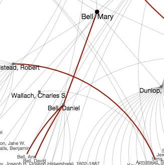 Part of a visualization showing family ties in Bell's network