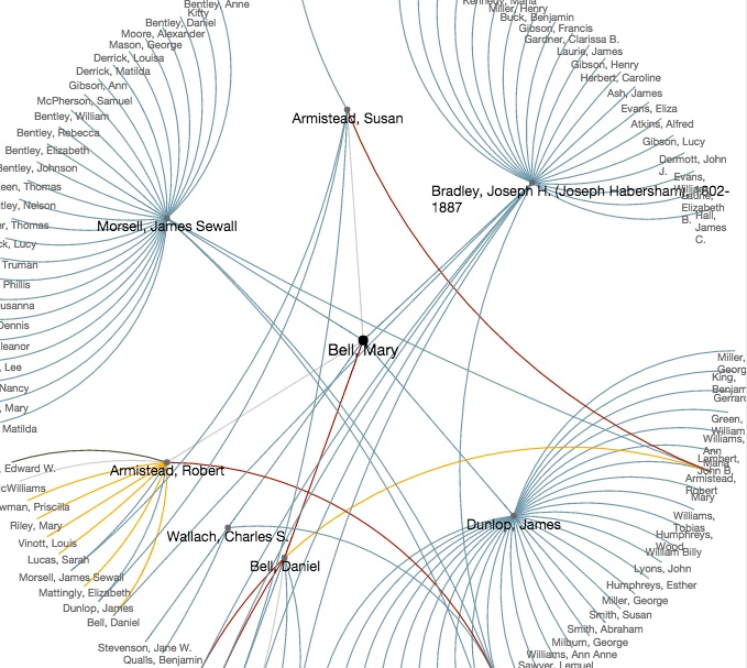 Visualization depicting the network of Mary Bell